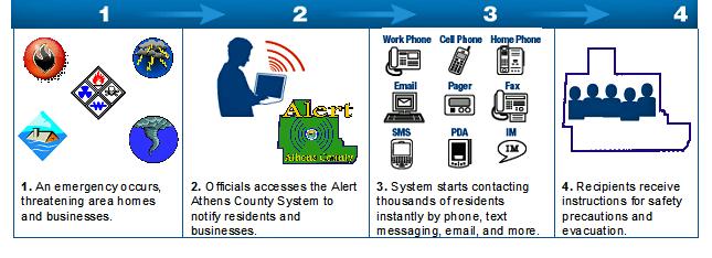 Alert Athens County Athens County Ohio Ema